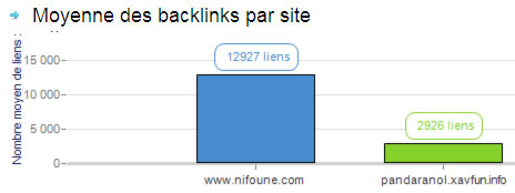 moyenne backlinks